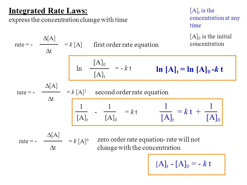 Integrated Rate Laws: ln [A]t = ln [A]0 -k t +